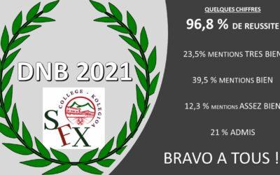DNB 2021